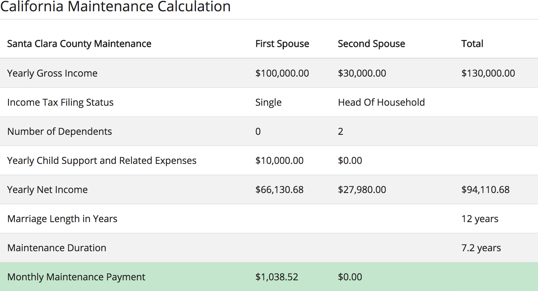 California Maintenance Calculator calculation